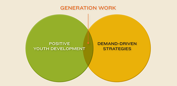 Image Credit: Annie E. Casey Foundation Report - Generation Work: Equipping Young People With In-Demand Employment Skills and Credentials
