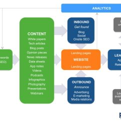 Communication Cycle Diagram Hitec Servo Wiring How To Win More Budget For B2b Technical Pr And Content