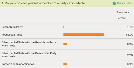 Party affiliation