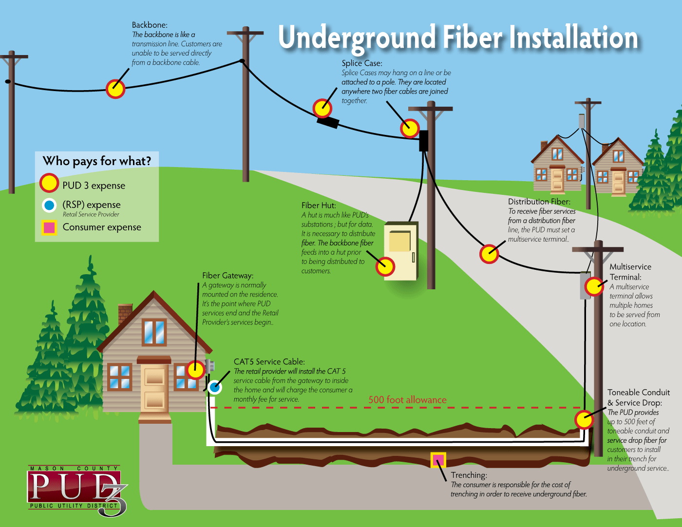 hight resolution of home with fiber optic cable tv wiring