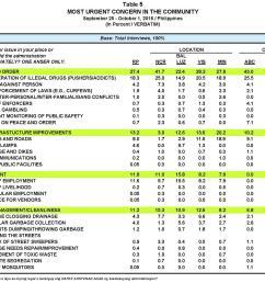 ub1609 mr2 urgent concerns table 5 1 [ 1845 x 1486 Pixel ]