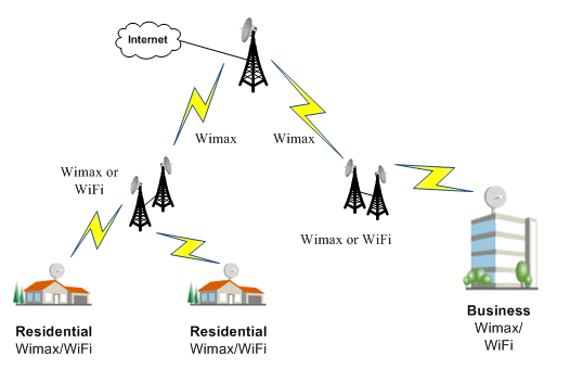 Wireless WiMAX Radios from Pulse Supply