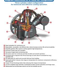 products diagram illustation puma industries inc commercial professional industrial air compressors and air tools [ 1000 x 1333 Pixel ]