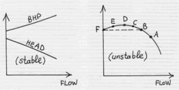 Centrifugal Pump Curves, Centrifugal, Free Engine Image