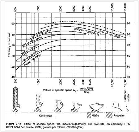 S 3 Stage Centrifugal Pump 3 Stage Hand Pump Wiring