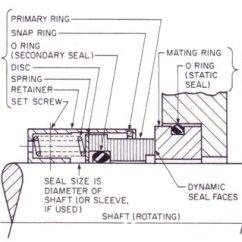Centrifugal Pump Mechanical Seal Diagram Narva 7 Pin Flat Wiring Visual Glossary