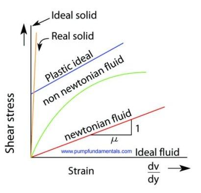 https://i0.wp.com/www.pumpfundamentals.com/images/newtonian.jpg?resize=410%2C393