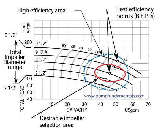 Pump Selection: Pump Selection Graph