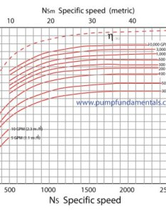 Save time in the initial phase of project and calculate power requirement prior to final pump selection compare efficiency also centrifugal system tips do   dont rh pumpfundamentals