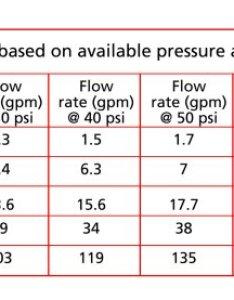 also how to design  pump system rh pumpfundamentals