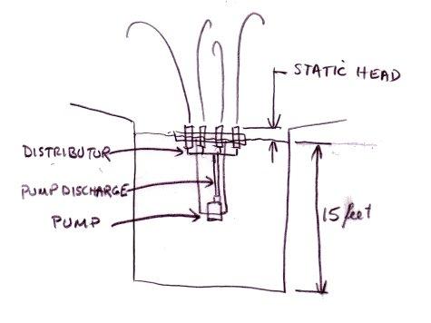 Fountain pump tutorial