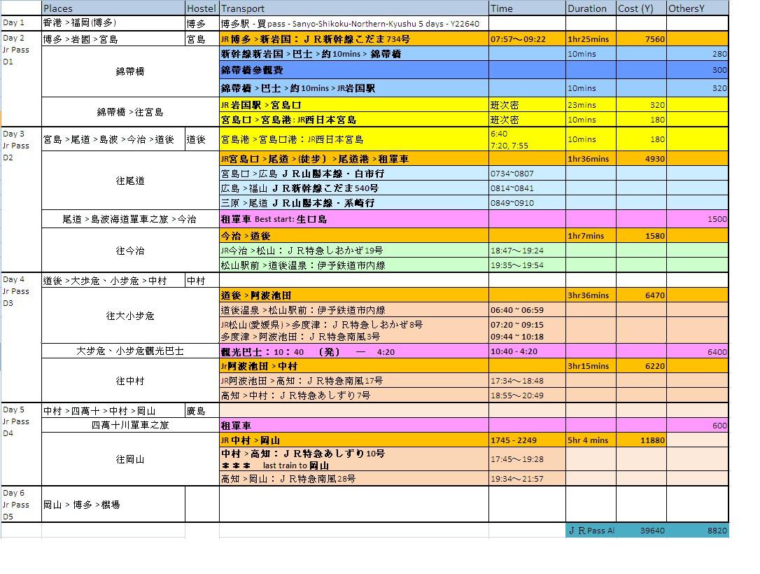 日本四國行程 Archives - Pumpkinland