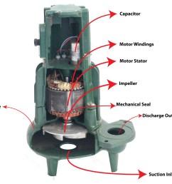 cutaway diagram of a submersible sewage pump  [ 3176 x 2730 Pixel ]