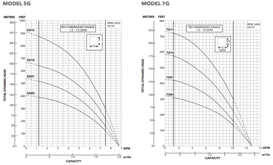 goulds 5g-7g series submersible well pumps performance curve