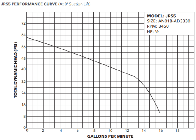 goulds jrs jrd jet pump and tank package performance curve