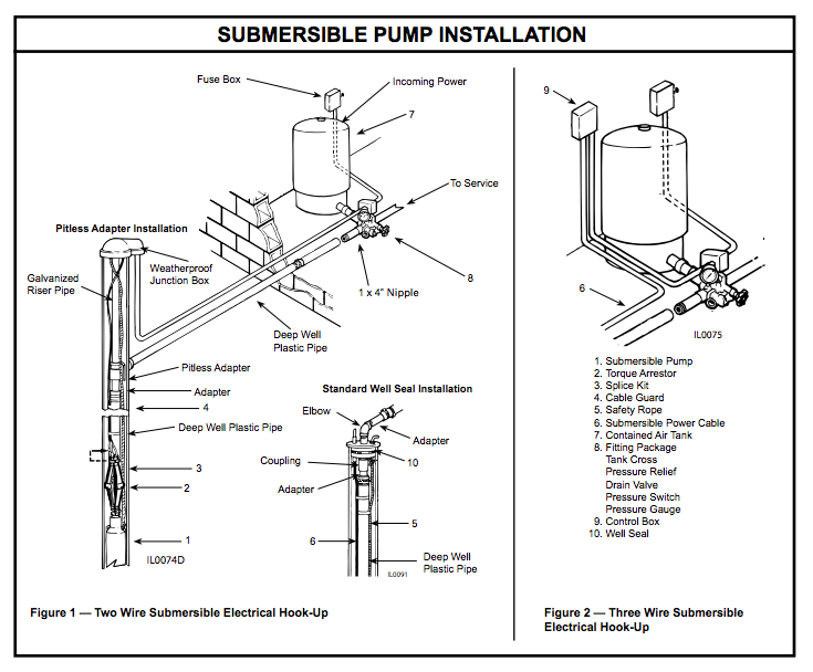 Submersible Well Pump Wiring Diagram : Pump Systems