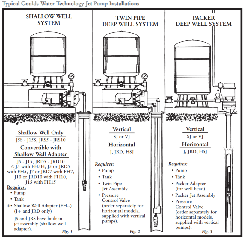 Shallow Well Pump Installation Diagram