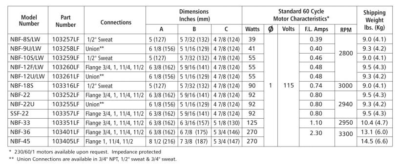 bell gossett nbf series circulator pumps specs width=