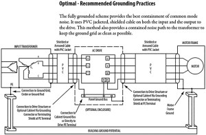 Best Practices for VFD Grounding (Page 2)