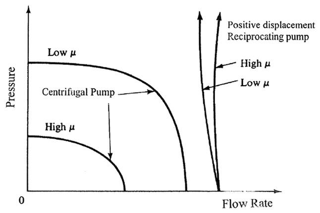 Centrifugal Pumps: Reciprocating And Centrifugal Pumps