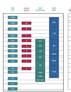 Viscosity comparison charts also denmarpulsar rh