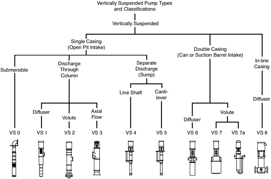 well pump not priming kenworth wiring diagrams vertical pumps in power generation & condensate design considerations