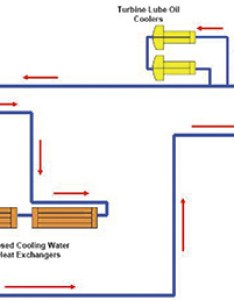 Auxiliary cooling water pump flow diagram also boiler circulating pumps  mounting rh pumpsandsystems