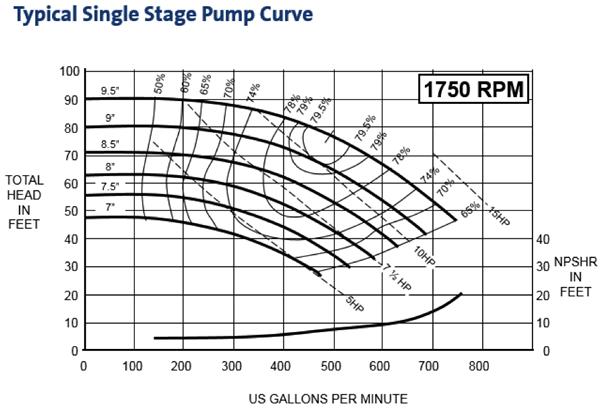 Understanding Pump Curves