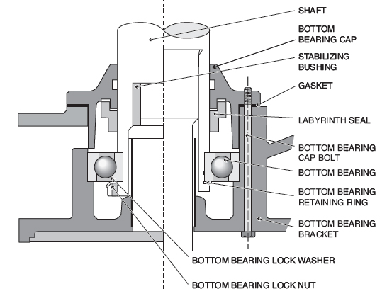 Operation and Maintenance of Vertical Motors (Page 2)