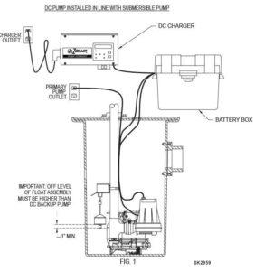 Zoeller 507-0011 Pro Pak 98 Pre-Assembled Backup Sump Pump