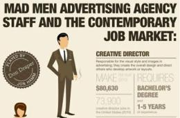 How Much Money Mad Men Characters Would Make Today?