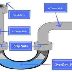 90 Degree Diagram Ford Focus Wiper Motor Wiring Joint 2 Ben Franklin Punctual Plumber Dallas