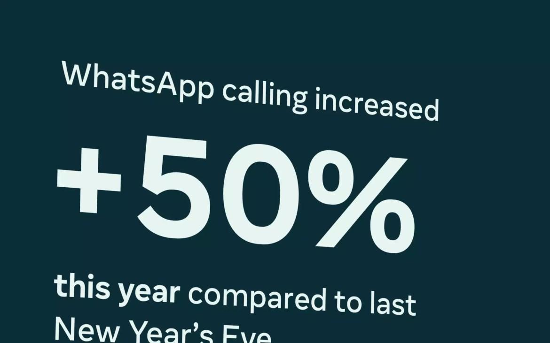 WhatsApp, +50% nel primo giorno dell'anno