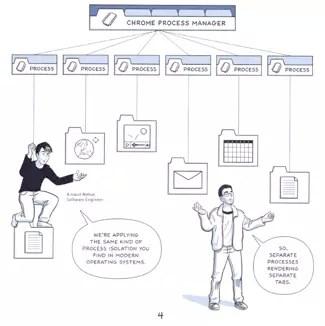 La rappresentazione della divisione tra processi
