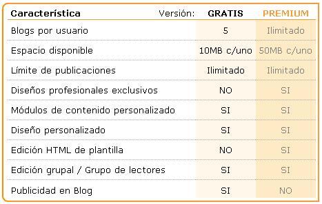 opcion free y premiun de fullblog