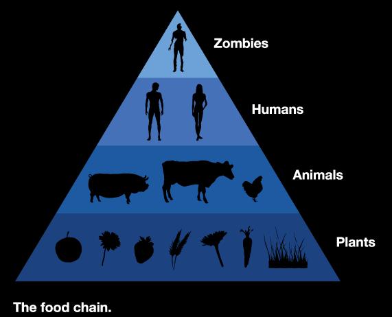 Zombies Cadena Alimenticia