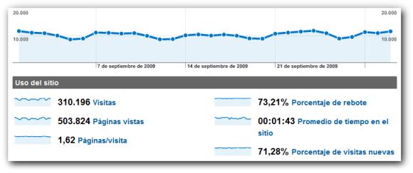 stats-septiembre09
