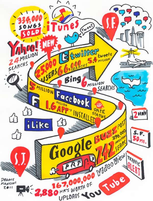 Internet y social media en 2 horas