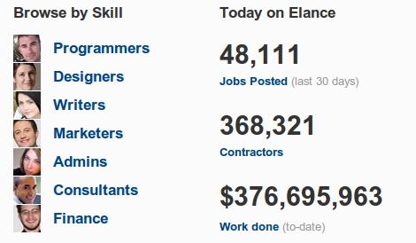 Elance-empleos-online