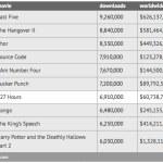 Las 10 películas más pirateadas de 2011