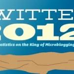 Los números de Facebook y Twitter en 2012 [Infografías]