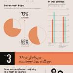 Poco les sirve ser más inteligentes a la mujeres [Infografía]