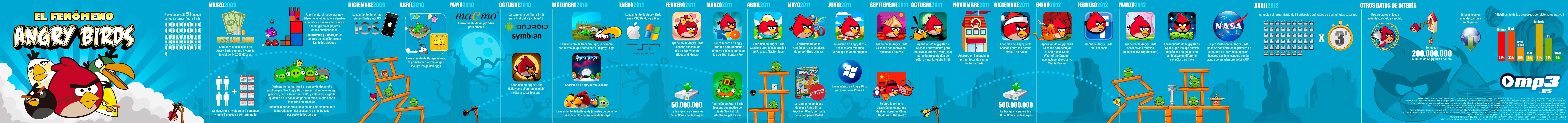 Linea De Tiempo Del Fenomeno Angry Birds Infografia