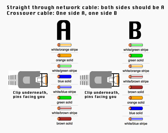 rj45 cat5e wiring diagram arm muscles anatomy blank diagrama para armar un cable de red directo o crossover