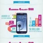 Evolución de los smartphones Samsung Galaxy S [Infografía]
