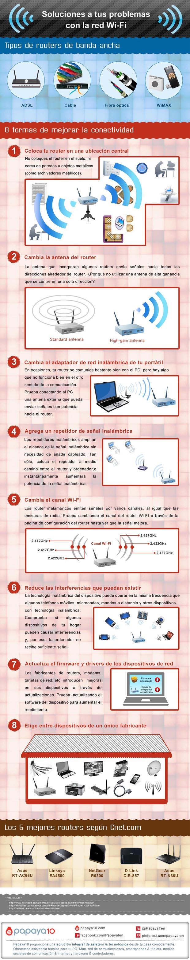 Soluciones-a-tus-problemas-con-la-red-Wi-Fi