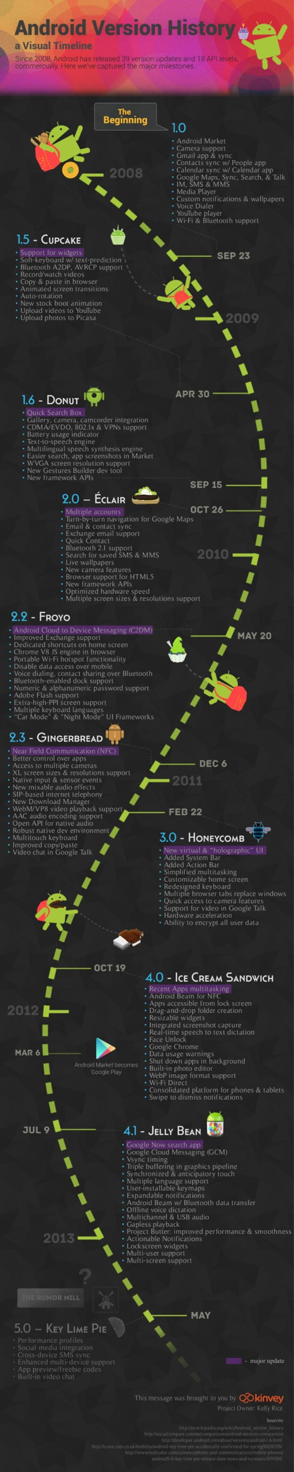 android_history_infographic