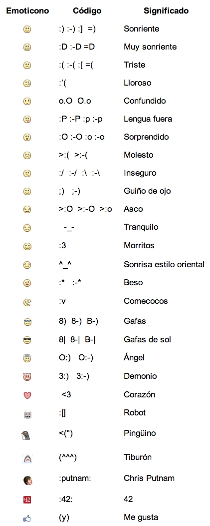 emoticos_facebook_significado