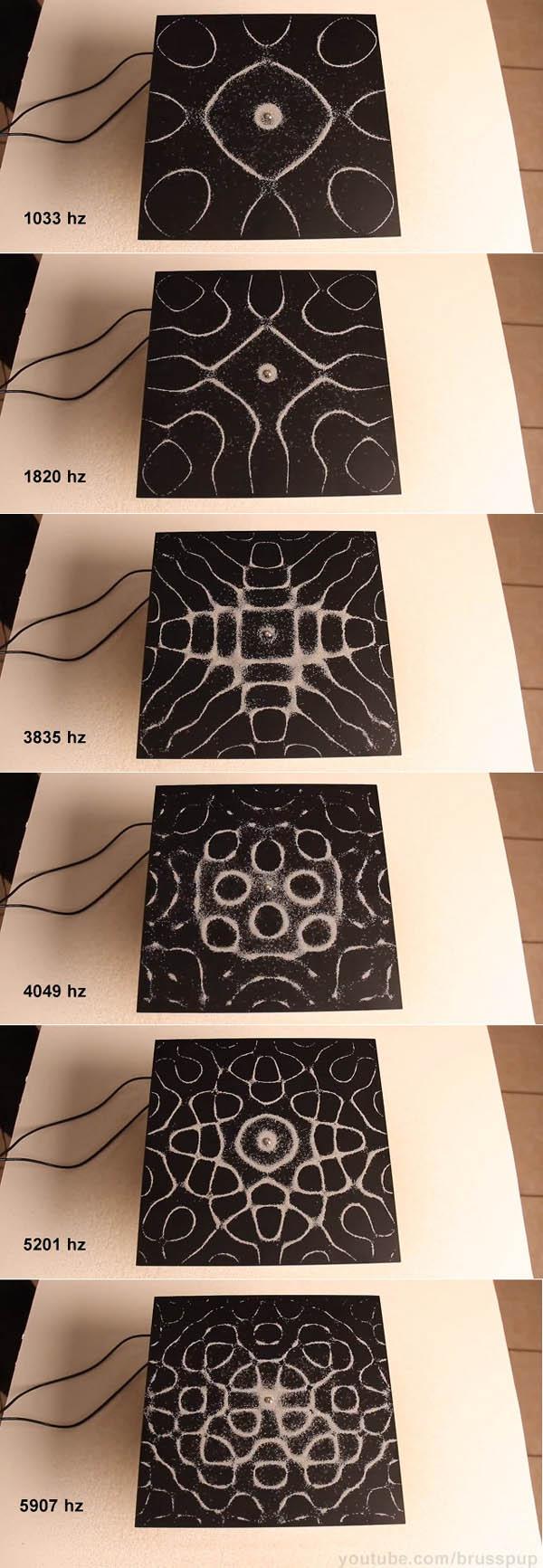 patrones de frecuencias