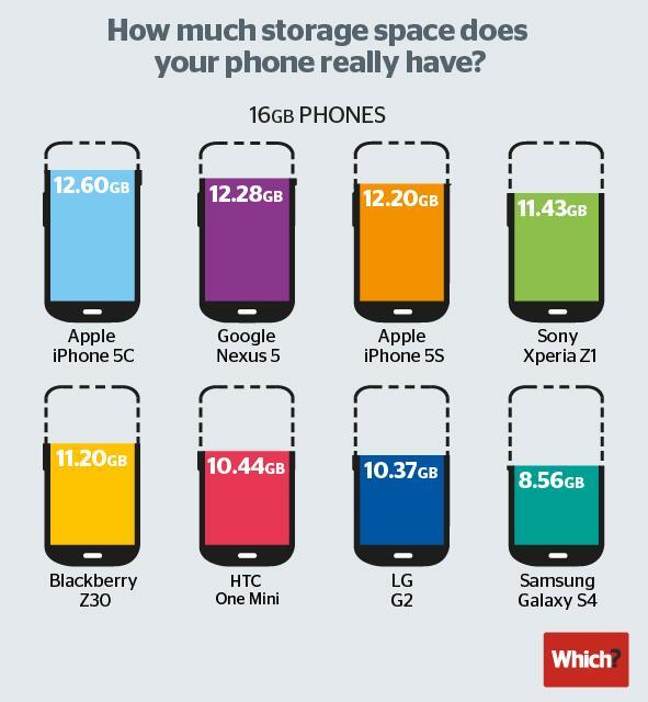 Espacio Libre Smartphones 16GB
